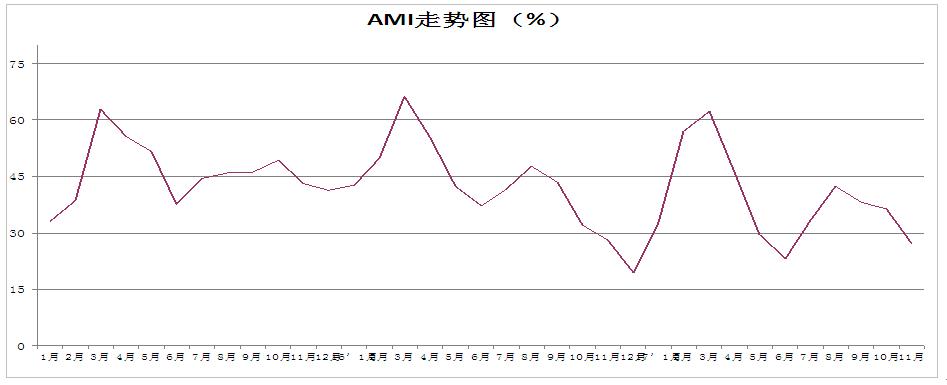 中国农业机械流通协会发布11月份农机市场景气指数